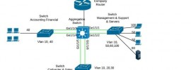 cisco-layer2-layer3-switch-design