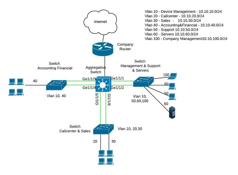 cisco switch layer layer design and configurationnetwork diagram  cisco layer  layer  switch design