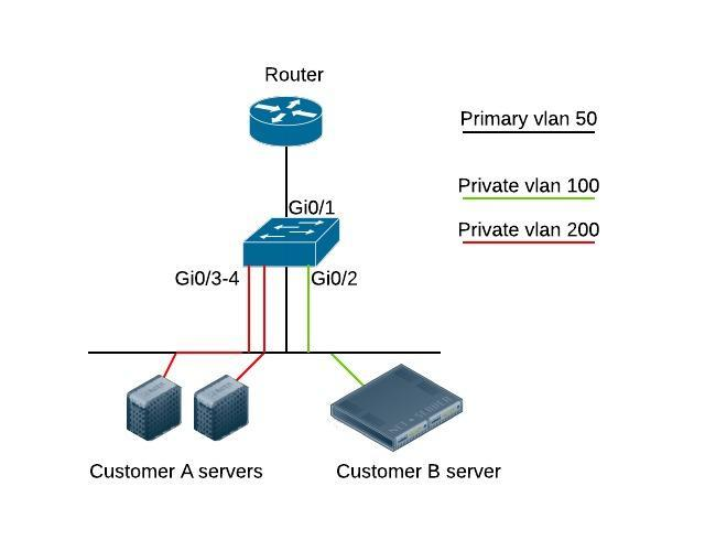 private vlan on cisco switch