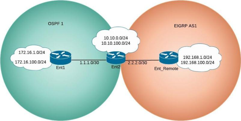 cisco ospf eigrp redistribution