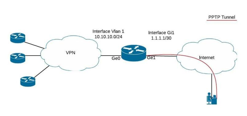 configuration of pptp on cisco router