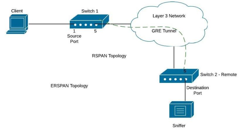 cisco-erspan-configuration