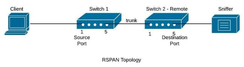 cisco-rspan-configuration