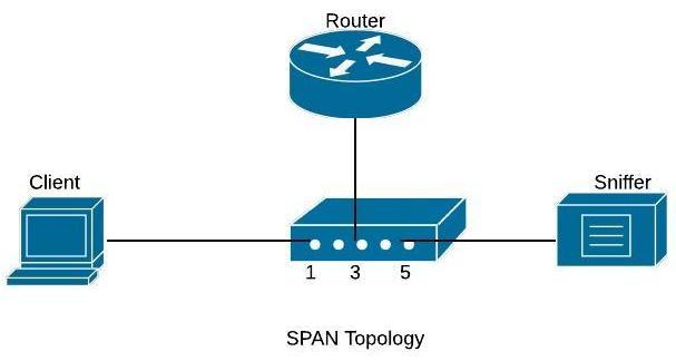 cisco-span-configuration