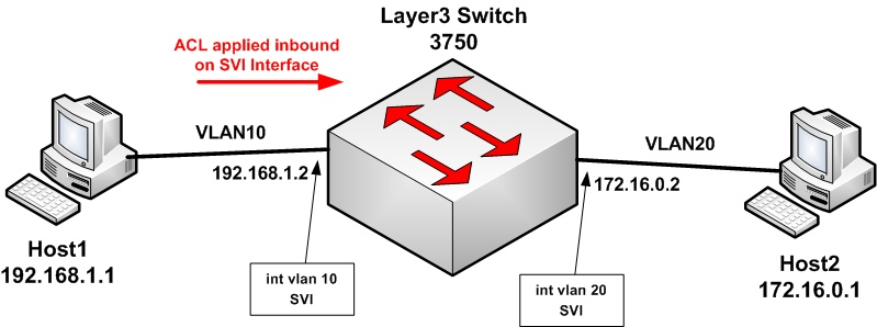 layer 3 switch traffic filtering