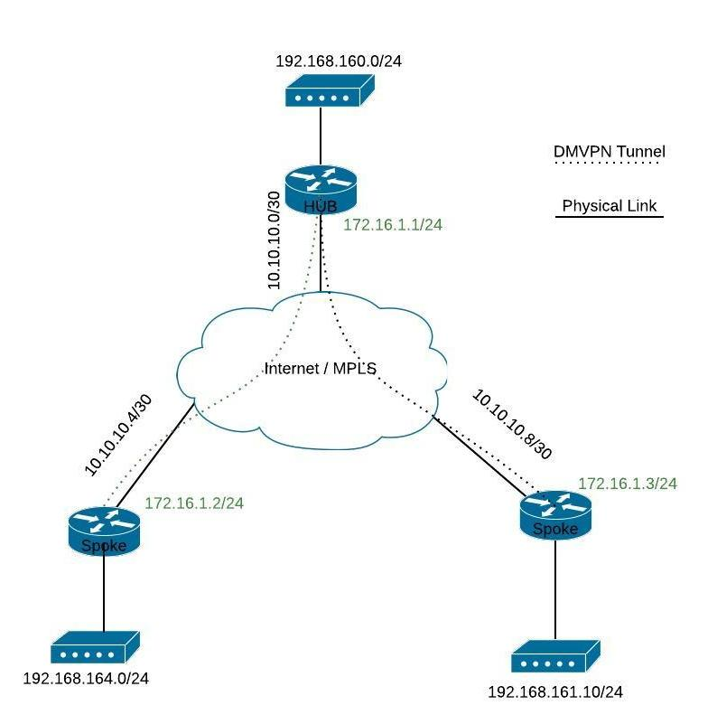 cisco dmvpn configuration example