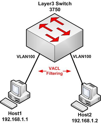 cisco vlan access control list VACL