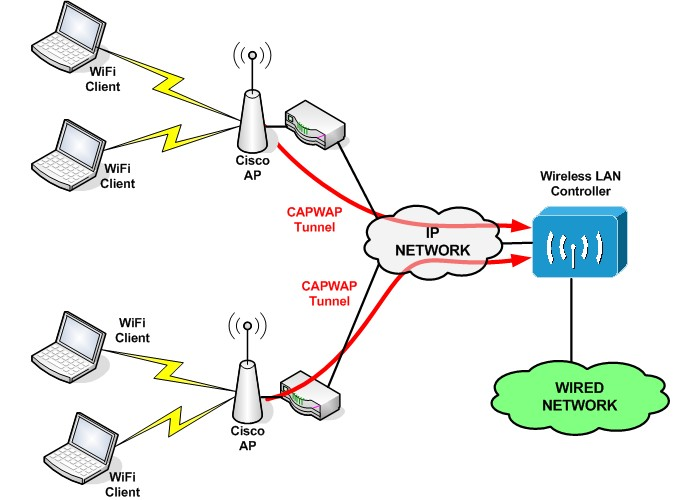 Cisco wireless lan controller basic configuration for Architecture wifi