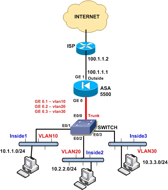 Cisco ASA as DHCP Server with Multiple Internal LANs