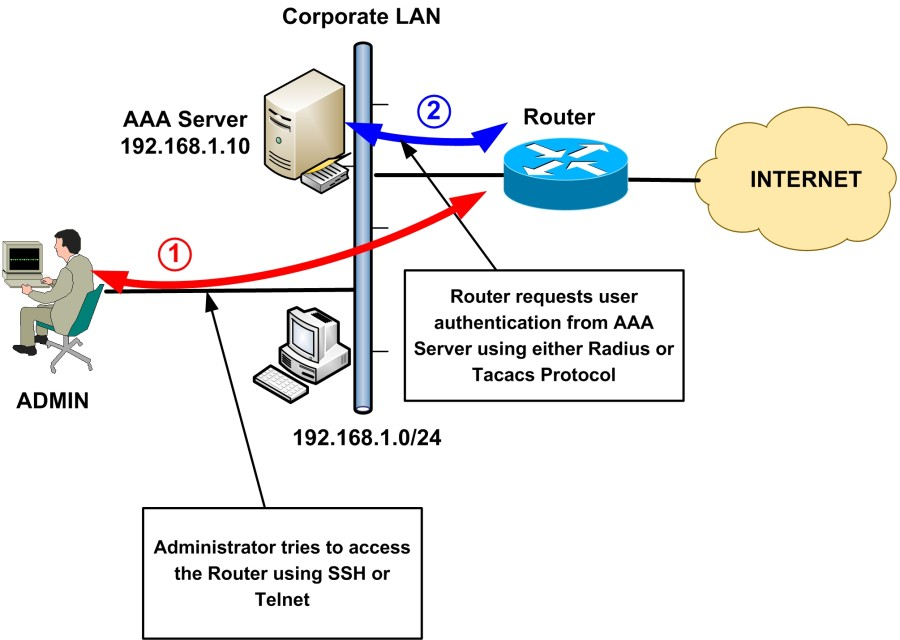 AAA-user-authentication