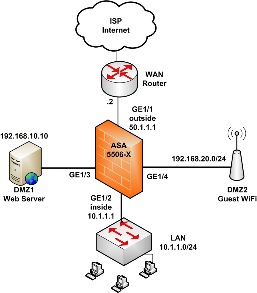 Cisco ASA 5506-X Configuration Tutorial (BASIC and ADVANCED)