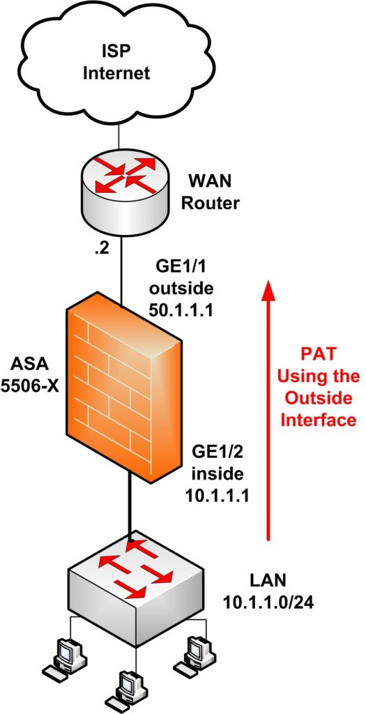 basic configuration tutorial asa 5506-x