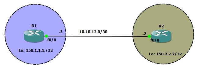 basic ibgp configuration