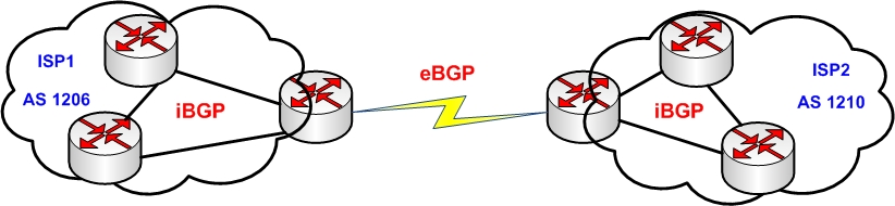 how to use bgp to talk to other routing protocals