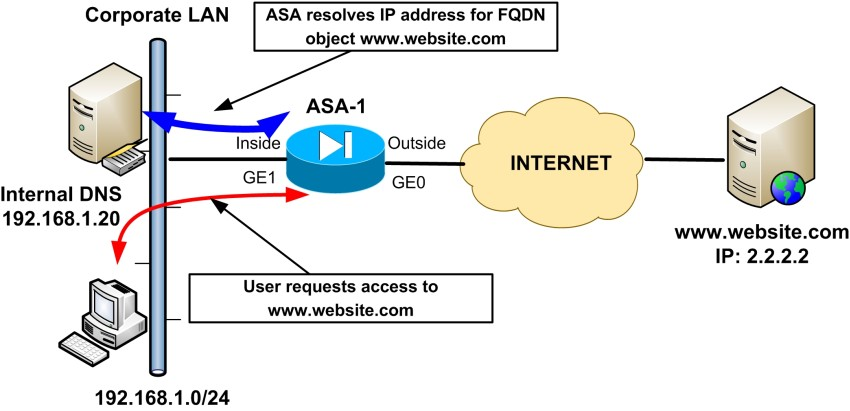 block websites with cisco asa