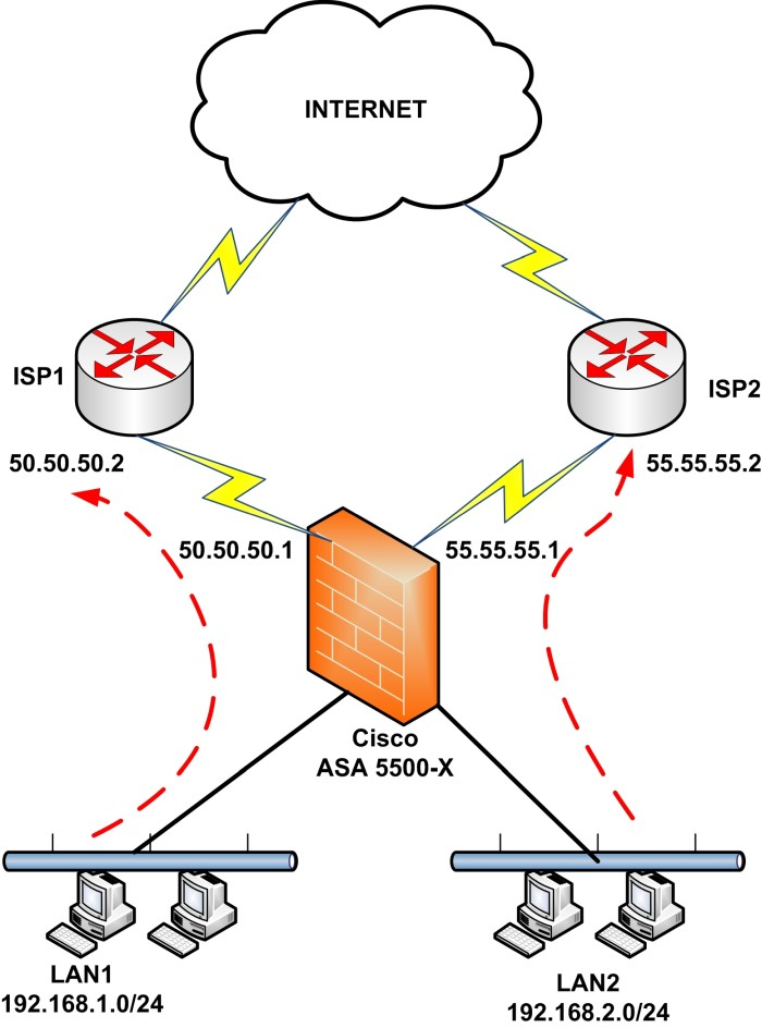 two isps cisco asa pbr