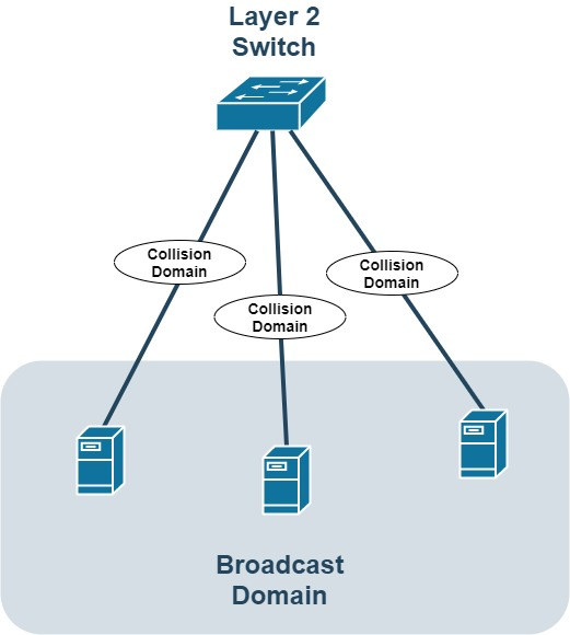 comparison of collision and broadcast in networks