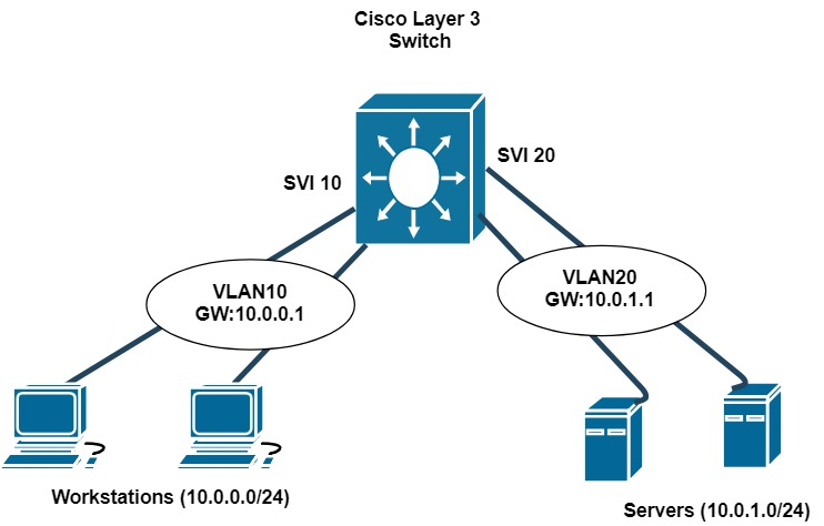 Enjoyable What Is Cisco Switch Virtual Interface Svi Configuration Example Wiring Digital Resources Bemuashebarightsorg