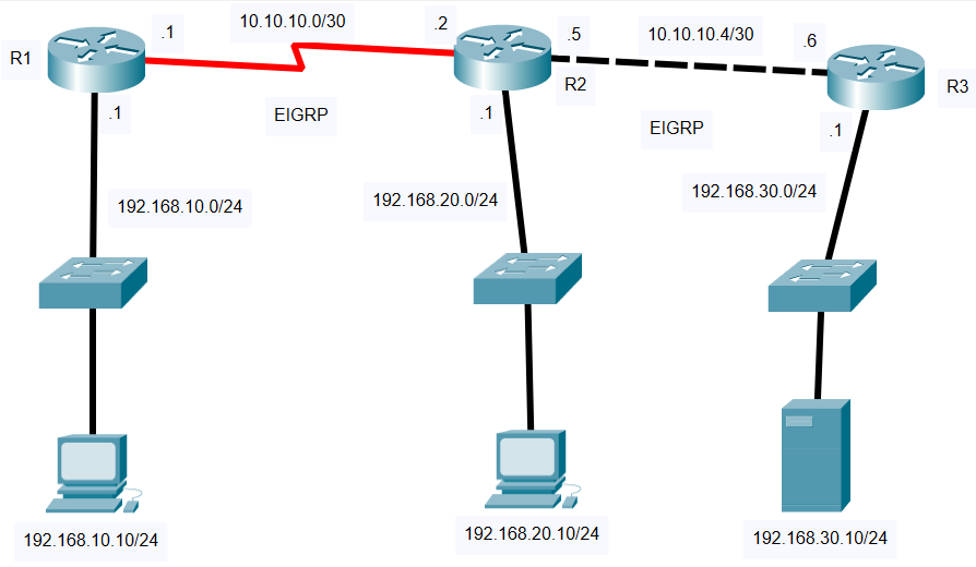 show routing tables on cisco routers running EIGRP