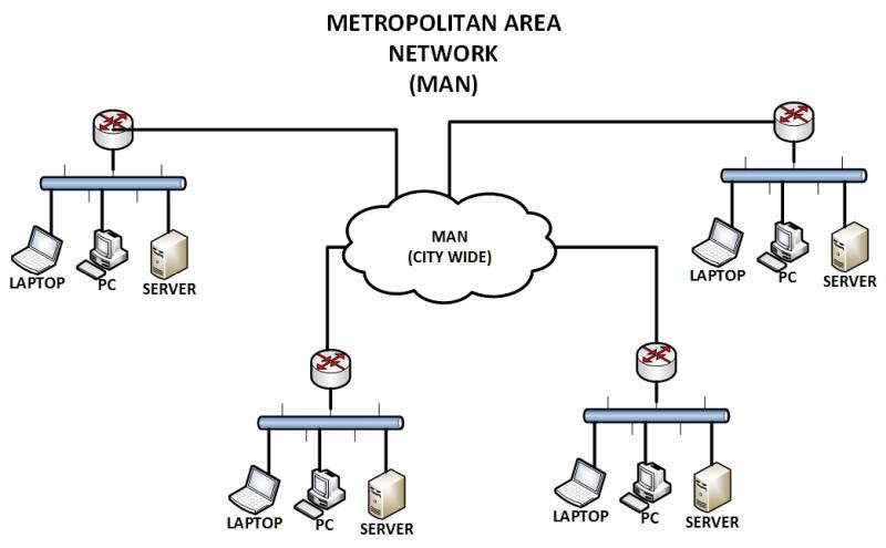 Metropolitan Area Nerwork