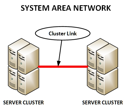 system area network