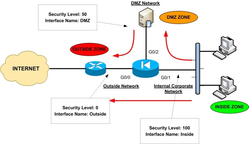 asa firewall security levels