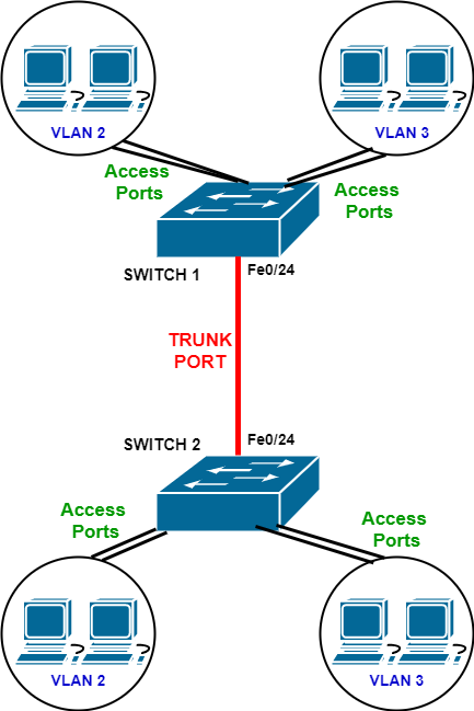 vlan trunk on switches diagram
