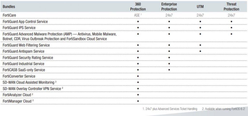 fortiguard security bundles table