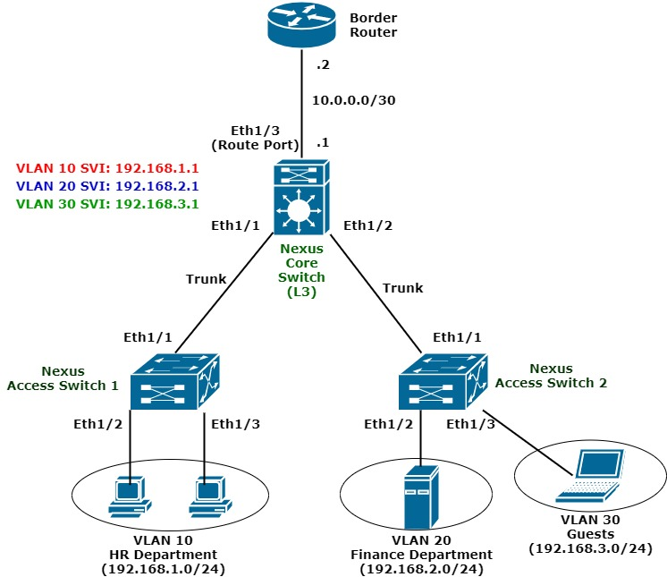 layer 2 and layer 3 inter vlan routing