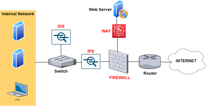 a network with firewall, waf, ips, ids