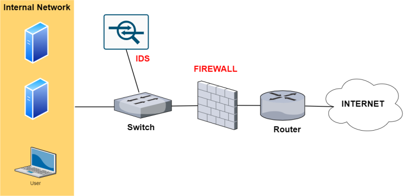 firewall and ids