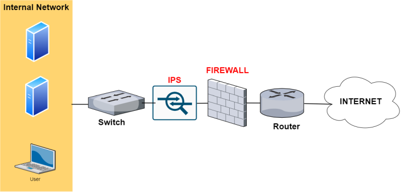 firewall and ips network