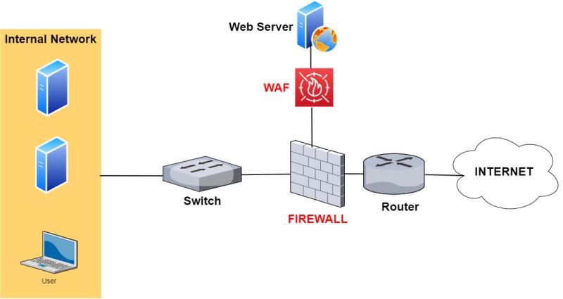 firewall and web application firewall