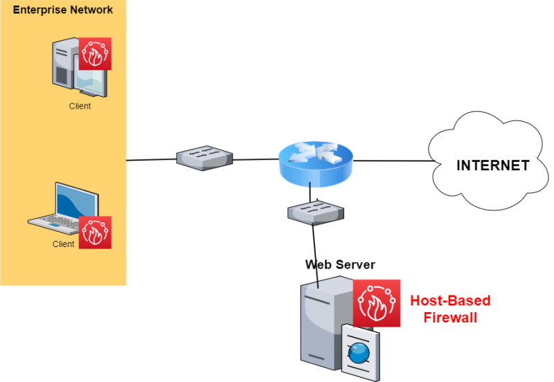 host firewall diagram