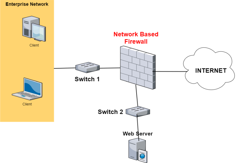 perimeter network firewall