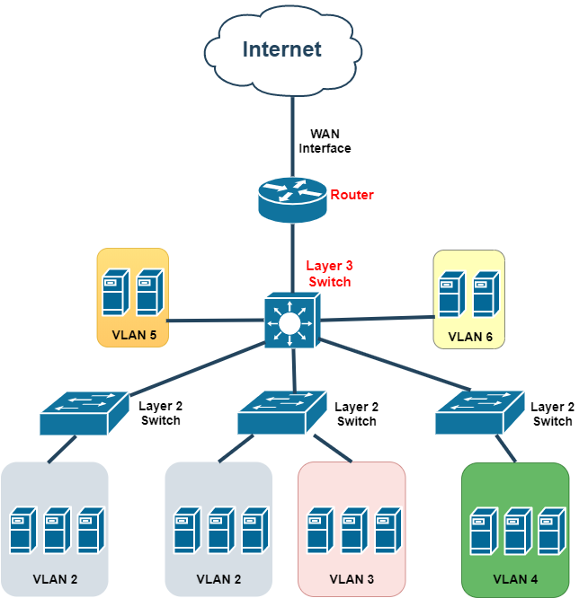 network diagram showing switches and routers