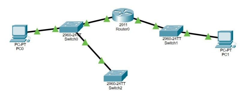 routers and switches topology diagram