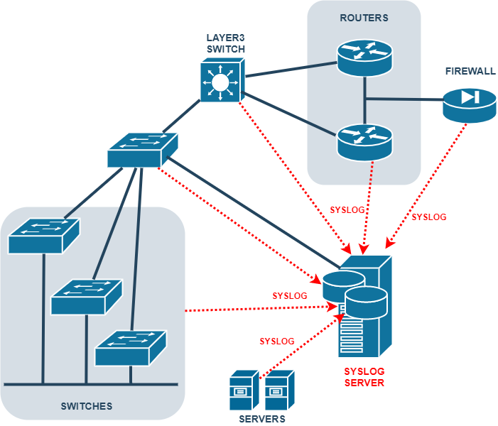 network diagram showing syslog server