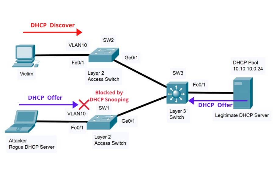 blocking dhcp offer packet