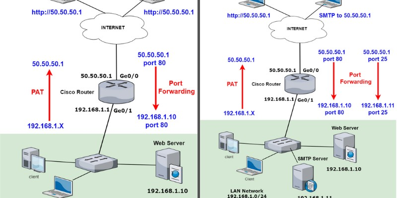network diagram of cisco router with port nat