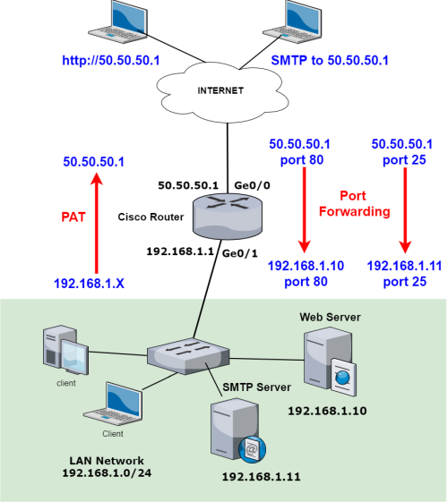 two internal servers web and smtp