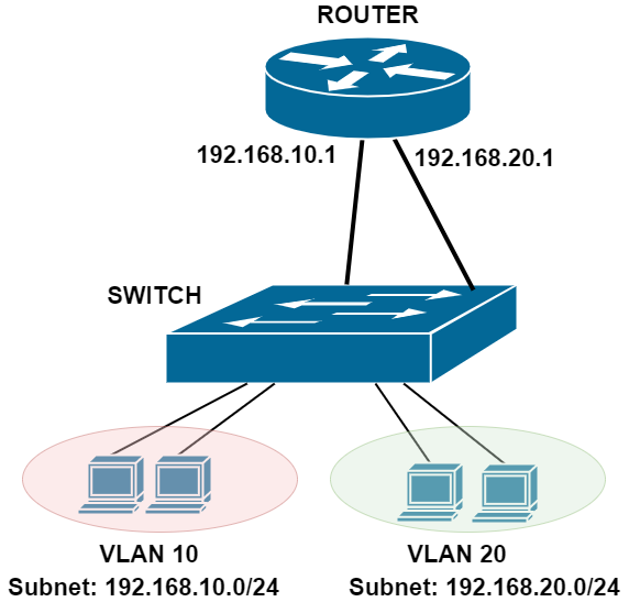 diagram with switch and router