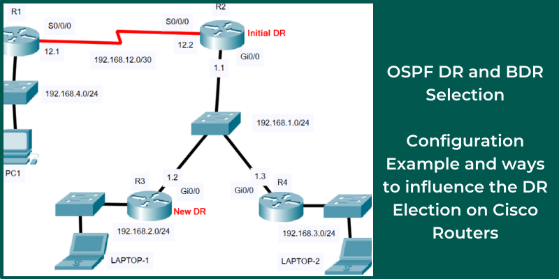 DR and BDR selection in OSPF