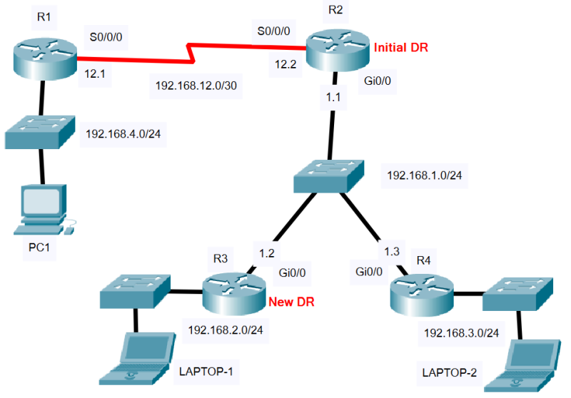 network diagram for ospf dr bdr