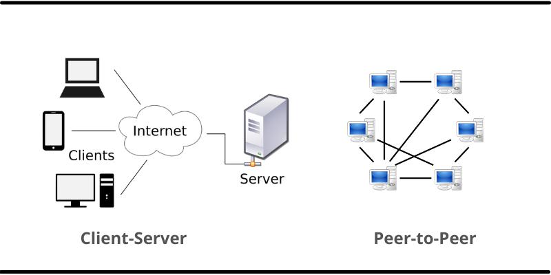 client server vs p2p network models