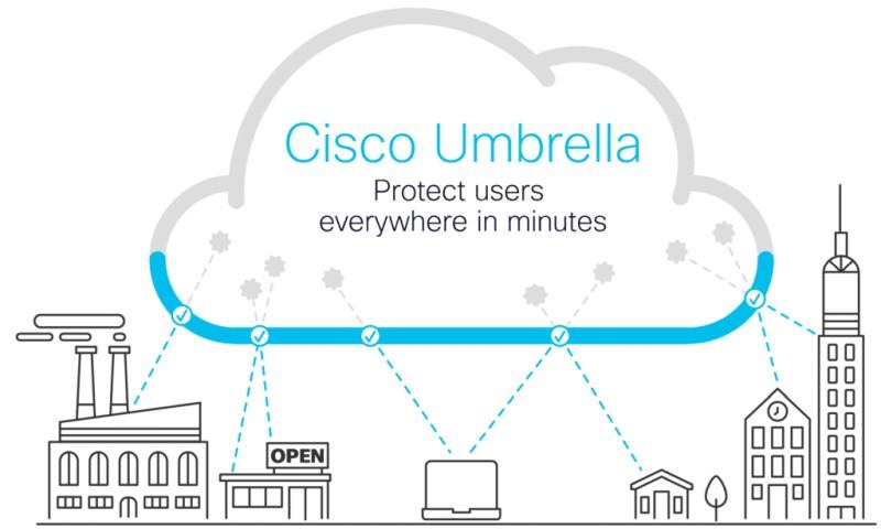 explanation of cisco umbrella service
