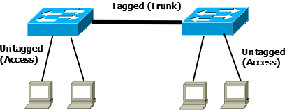 tagged and untagged ports