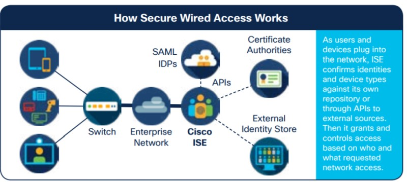 secure wired access with ISE