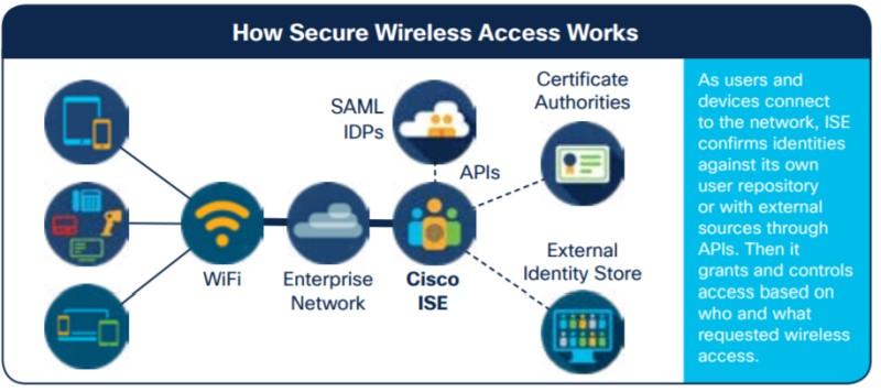 secure wireless access
